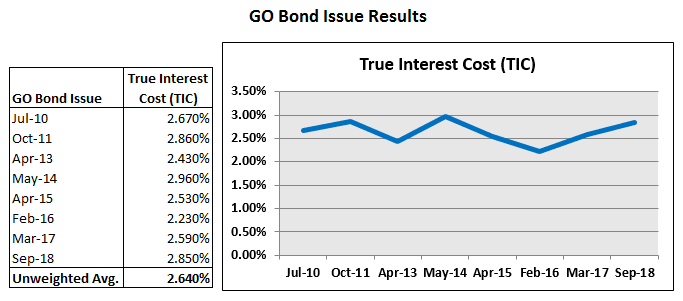 20181001 Recent GO Bonds True Interest Costs