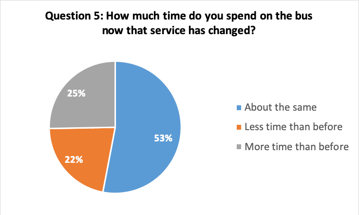 Question 5: How much time do you spend on the bus now that service has changed?