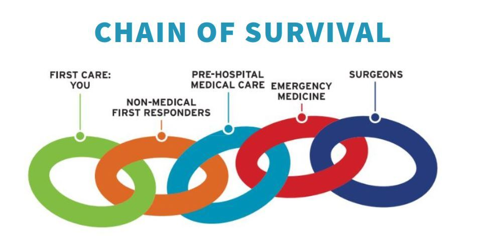 The Chain of Survival begins with you.